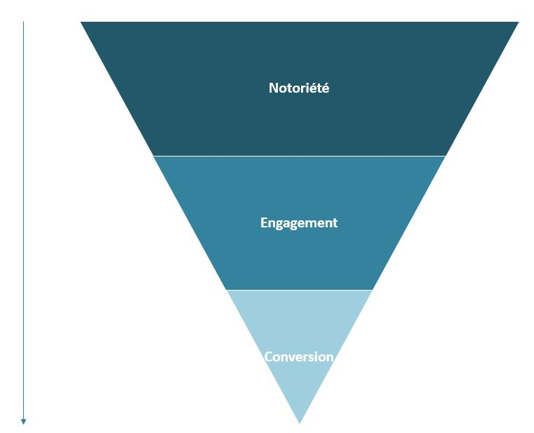 Funnel-engagement