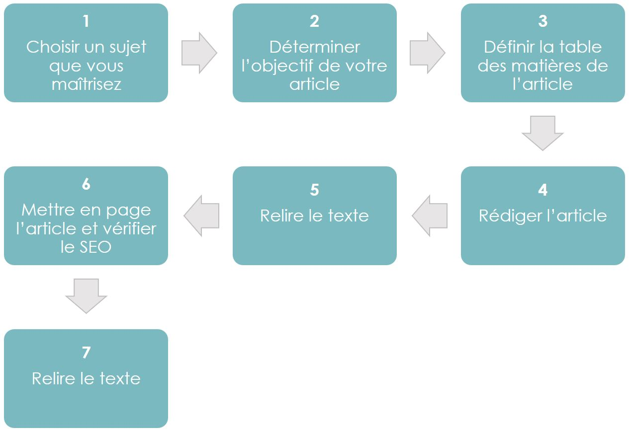 guide-blog-content-strategy-strategie-contenu-marketing